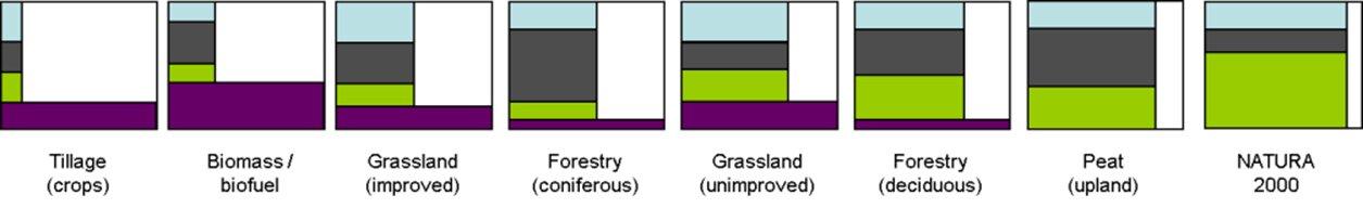 Soil functions