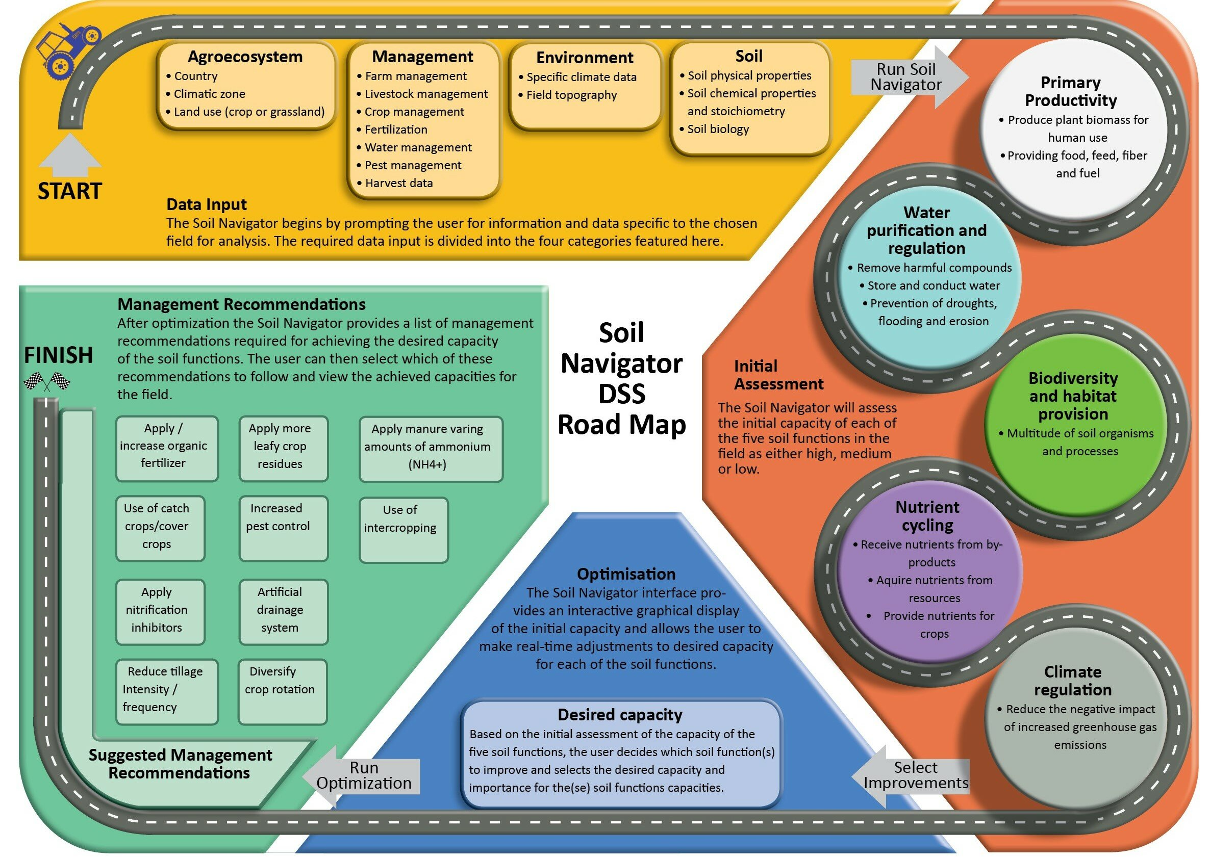 Soil Navigator roadmap infographic